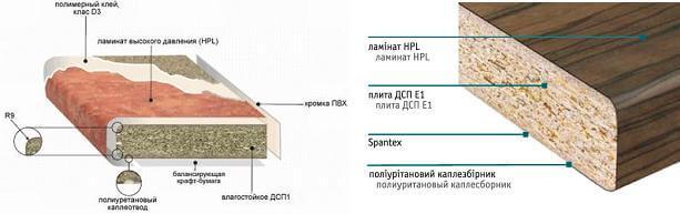 Материалы для изготовления столешницы из ДСП