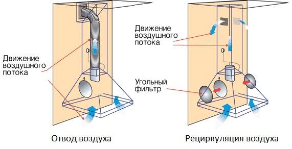 Принцип действия подвесной вытяжки