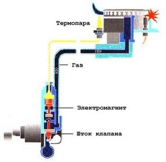 Устройство «газ-контроль»