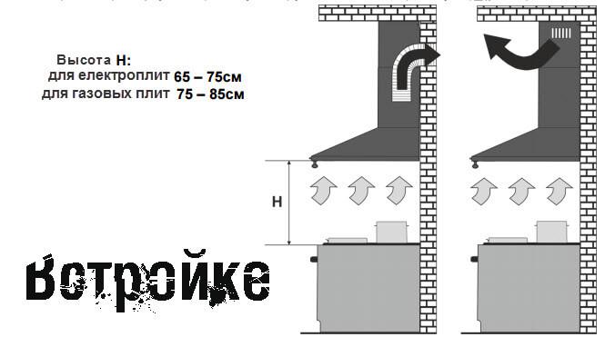 Высота установки вытяжки над плитой
