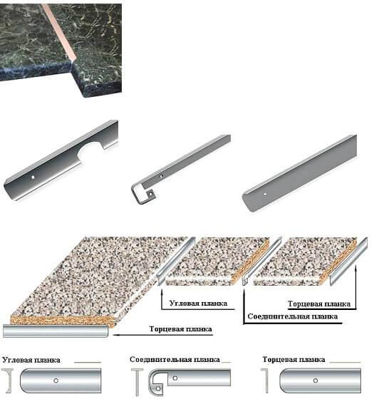 Угловая соединительная планка позволяет стыковать столешницы под углом 90 градусов