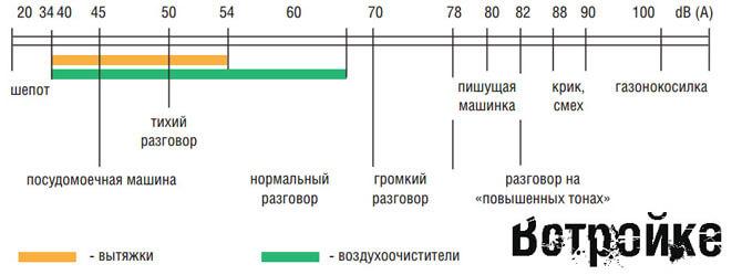Уровень шума от вытяжки